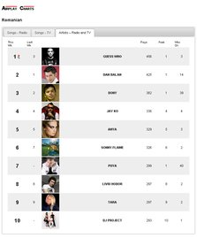 "Guess Who e din nou la ""Locul Potrivit"" (Media Forest Air Play Charts)"